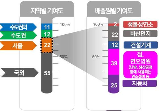 서울 미세먼지 발생 지역별 기여도 (자료: 서울연구원)