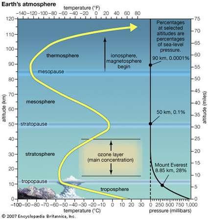 지구 대기권. 맨 아래 지표면 가까운 곳에 대류권이 있고, 대류권계면 위에 성층권이, 성층권계면 위에 중간권이 있다. 노란색 선은 기온의 변화를, 오른쪽 검은색 선은 기압의 변화를 나타낸다.