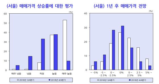 1년 뒤 서울 집값 하락 전망이 45%…3개월 새 역전
