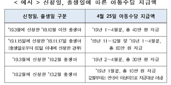 [자료 : 보건복지부]