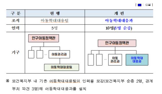 [자료 보건복지부]