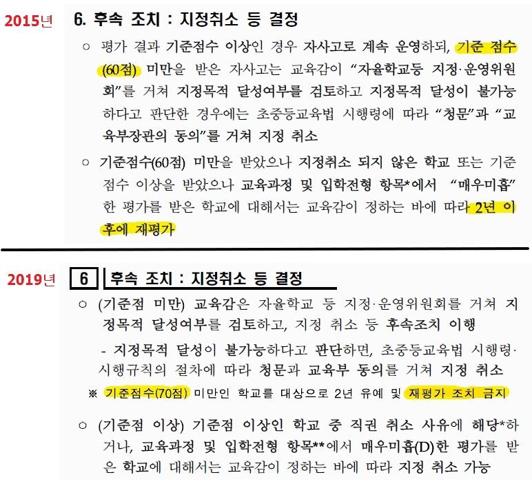 서울시교육청의 지난 2015년과 2019년 평가 기준 변화. 기준 점수가 60점에서 70점으로 높아졌고 재평가 기회가 없어졌다.