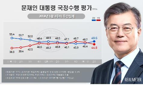 [리얼미터 제공=연합뉴스]