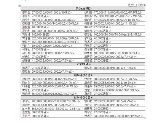 2019년 SK 와이번스 연봉 계약 현황