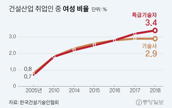 그래픽=김현서 디자이너 kim.hyeonseo12@joongang.co.kr