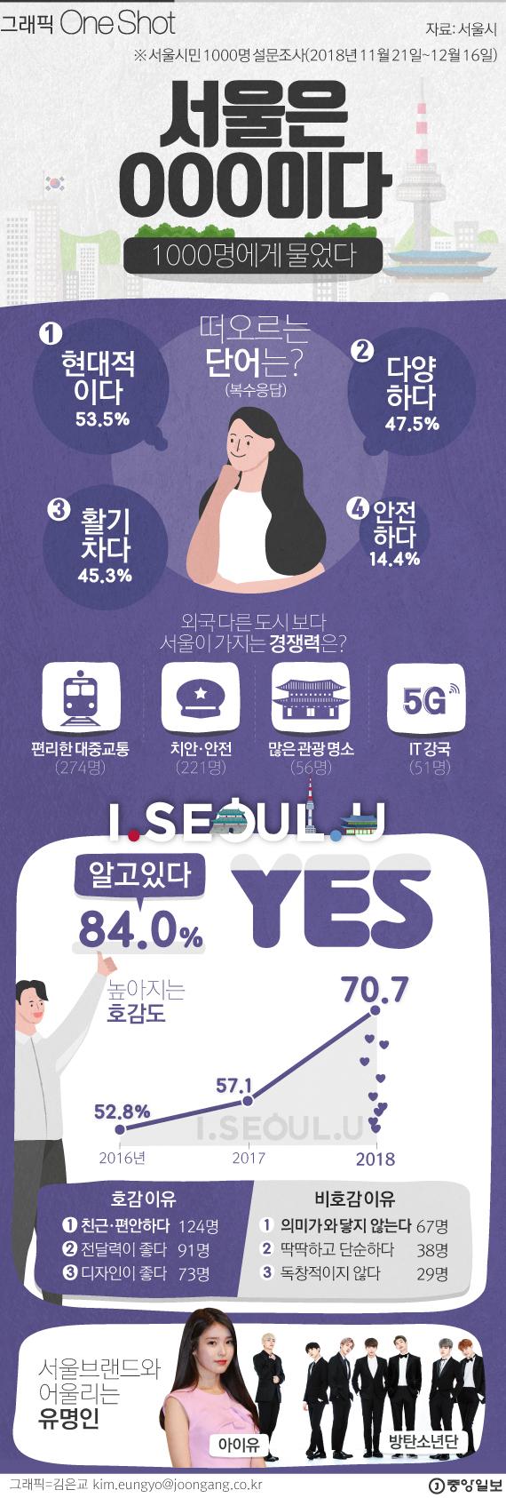 서울은...현대적이고 다양하며 안전한 도시다