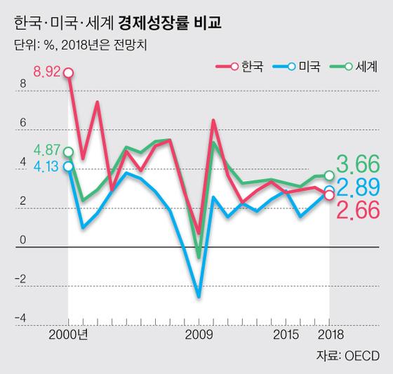 韓만 따로 논다…세계와 성장률 격차 외환위기뒤 최대, 한·미 성장률도 역전