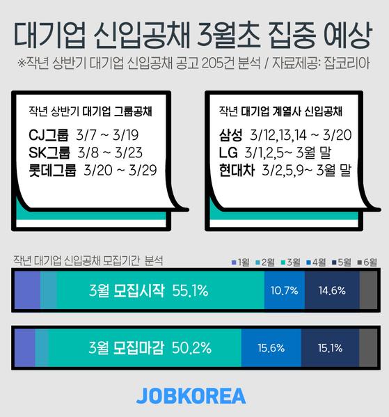 2019년 상반기 대기업 신입공채 예상일 [그래픽 잡코리아]