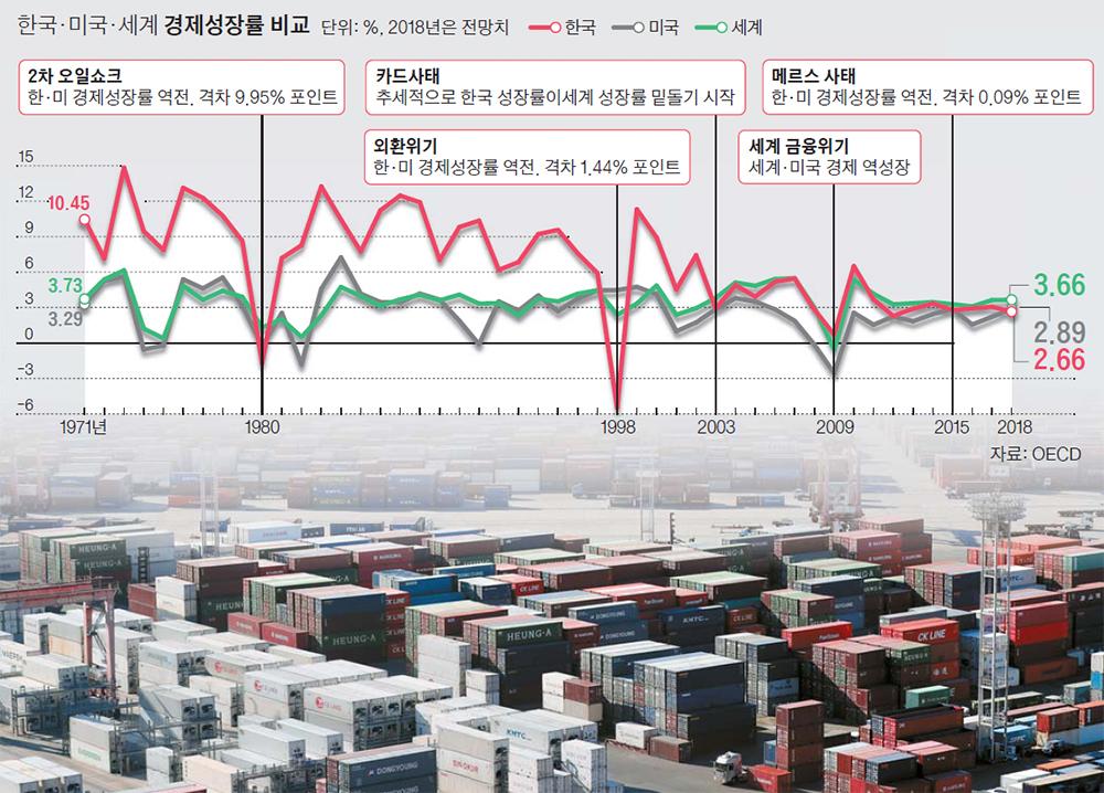 한국·미국·세계 경제성장률 비교