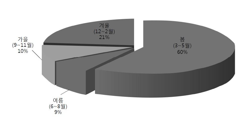 계절별 산불 발생 비율(2008~2017년) [자료: 산림청]