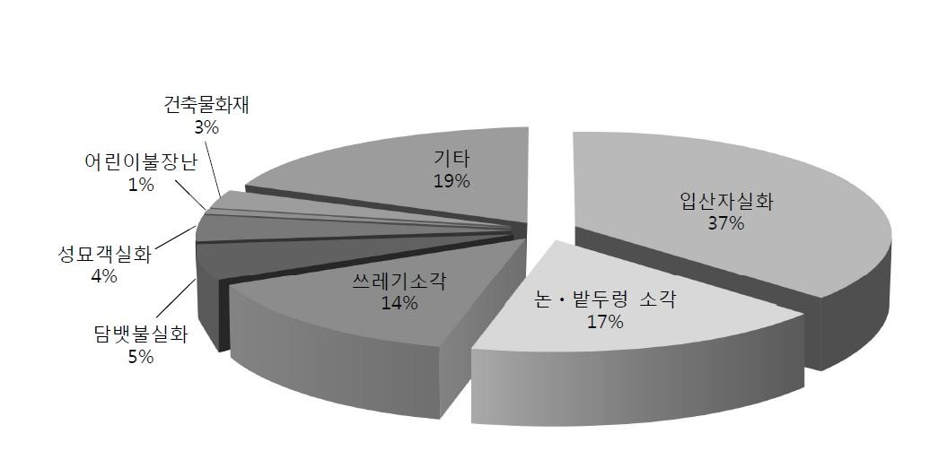 산불 발생 원인(2008~2017년) [자료 산림청]