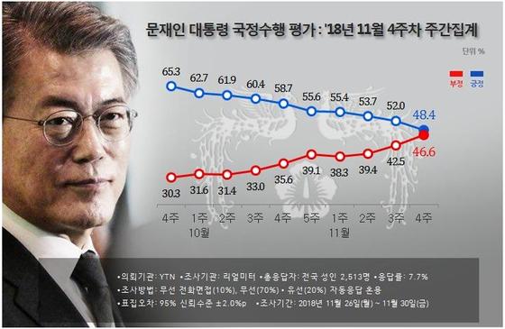 문재인 대통령은 지난 12월 3일 리얼미터가 발표한 11월 4주차 지지율 조사에서 처음으로 40%대를 기록했다. [ㅈ자료=리얼미터]