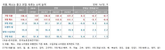 한국농촌경제연구원