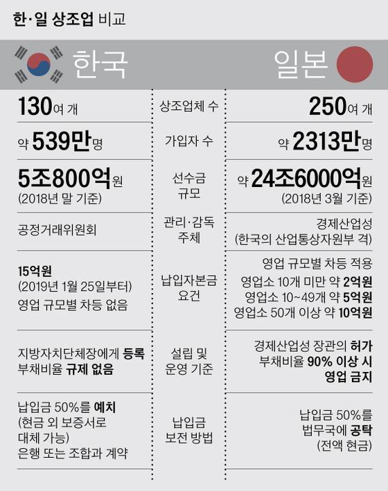 [탐사J] 상조 선진국 일본선 부채비율 90% 넘으면 영업금지