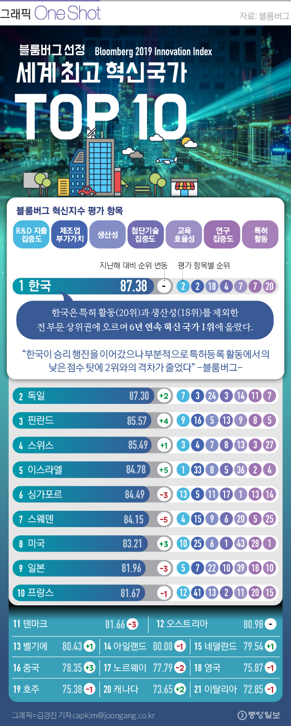 [ONE SHOT] 한국, 블룸버그 선정 6년 연속 '세계 최고 혁신 국가'에 올라