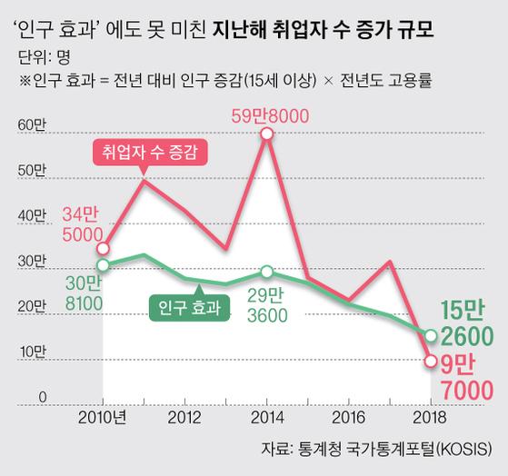 '인구효과'만큼도 안 늘어난 지난해 취업자…2009년 금융위기 이후 처음