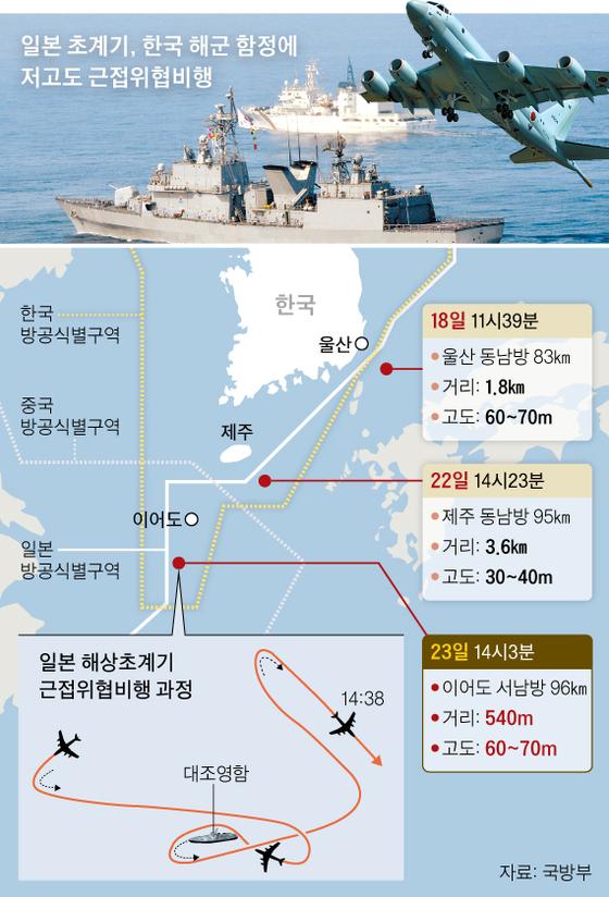 """일본 초계기, 해군 구축함에 540m 까지 근접…""""정찰한 듯"""""""