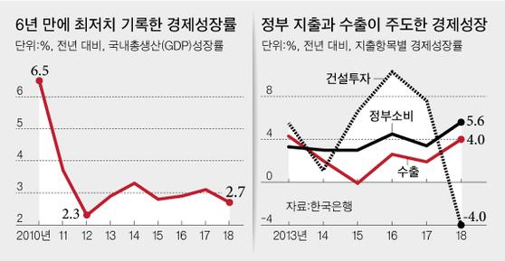 정부 총력전에도 작년 성장률 2.7%…6년 만에 최저