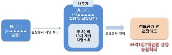 자료=증권선물위원회