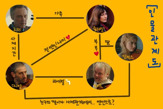 영화 '마지막 4중주'의 복잡한 인물 관계도. [제작 현예슬]