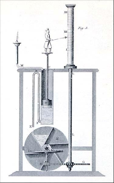1. 크테시비오스가 고안한 물시계는 M에서 물을 흘려 통 C 안으로 넣어주면 통 안의 물이 서서히 차면서 부표 D가 떠오르면서 인형이 시간을 가리킨다. 물이 B 높이에 이르면 순간적으로 긴 통 속의 물이 아래 톱니바퀴 한 칸을 모두 채우면서 물을 다음 칸으로 붓고 아래 톱니바퀴들을 움직여 위의 눈금이 다음 시간으로 돌아가게 한다.