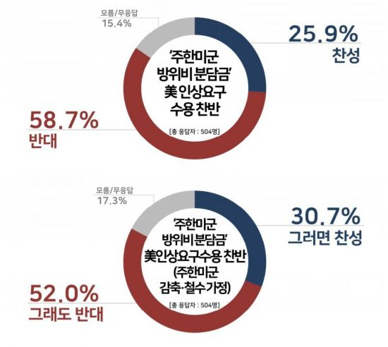주한미군 방위비 분담 인상 요구에 대한 여론조사 결과 [자료 리얼미터]