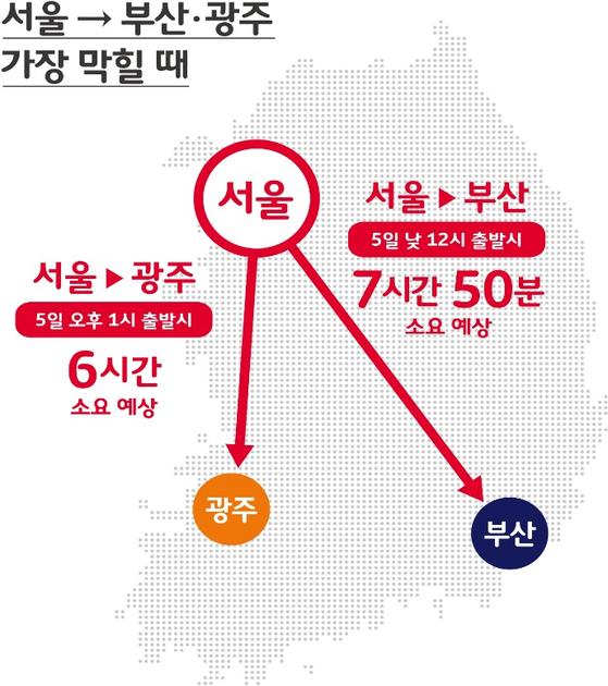 SK텔레콤 설연휴 교통량 예측