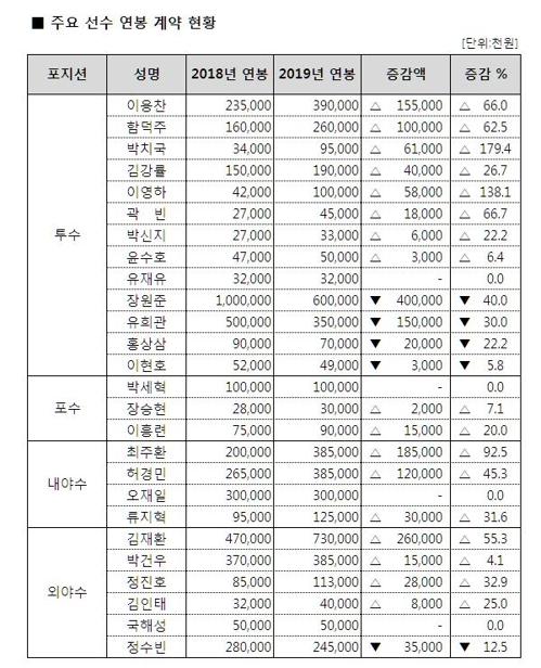 두산 베어스 2019 연봉계약