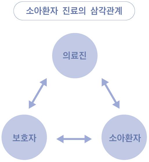 소아환자 진료의 삼각관계. [제작 유솔]