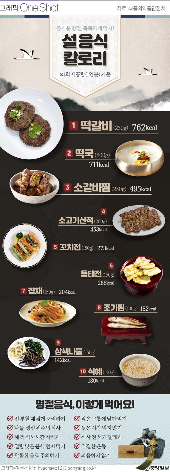 설 명절 음식 칼로리 대전