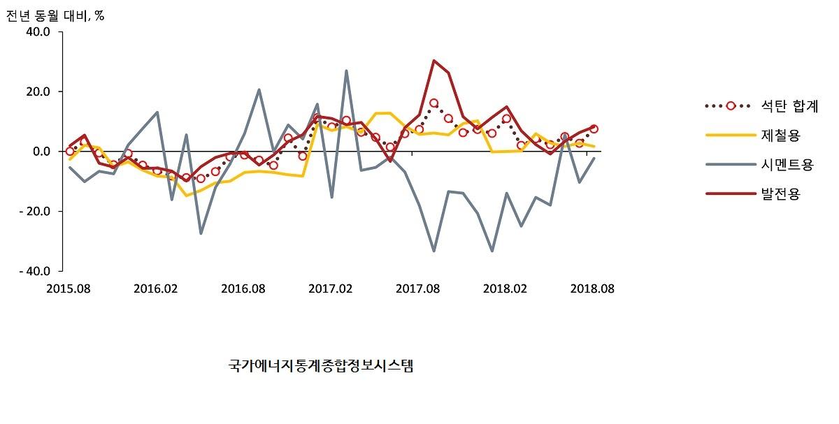 국내 석탄 소비 추세 [자료 국가에너지통계정보시스템]