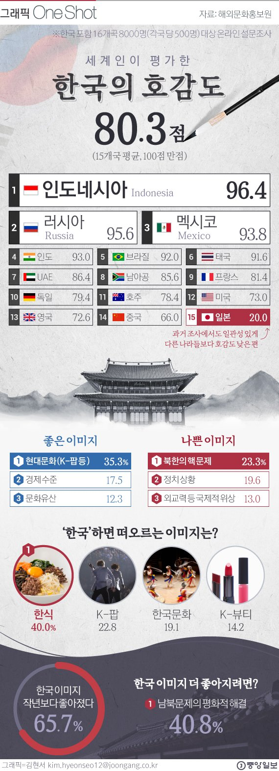 외국인이 생각하는 한국의 이미지는