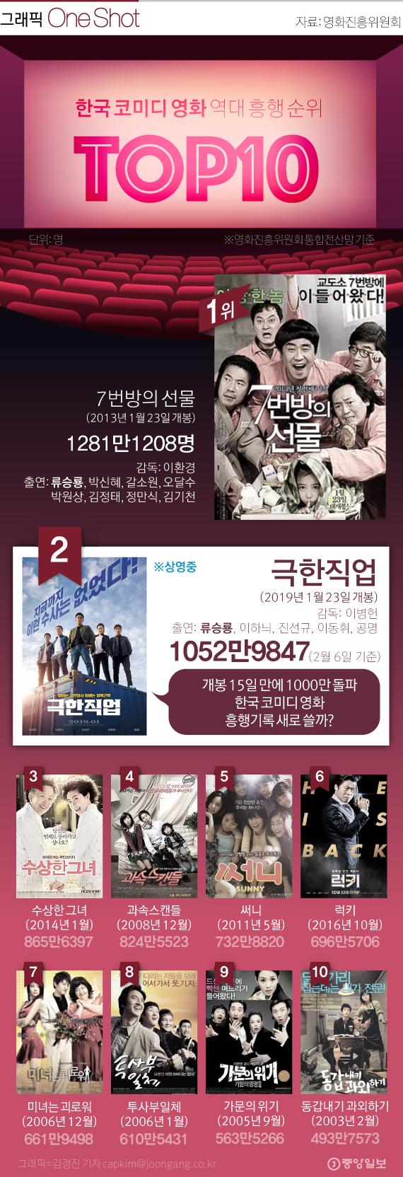 한국 코미디 영화 흥행 기록 새로 쓰는 영화 '극한직업'