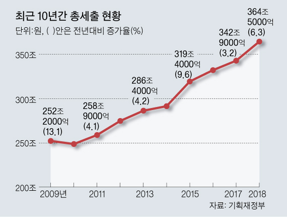 [그래픽=김주원 기자 zoom@joongang.co.kr]
