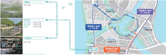 에코 델타 시티의 재이용수 공급 계획 [자료 K-Water]