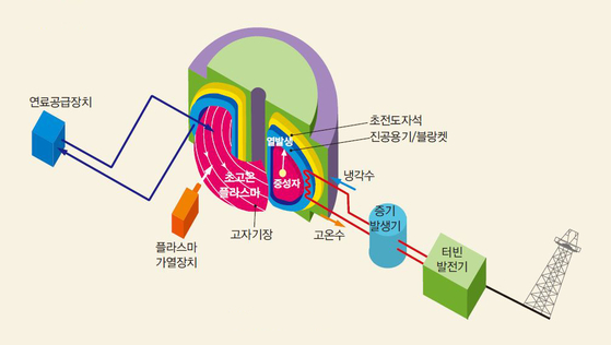 초전도 토카막 장치를 이용한 핵융합 발전의 원리. 연료로는 바닷물에서 추출할 수 있는 중수소와 삼중수소를 쓴다. [사진 국가핵융합연구소]