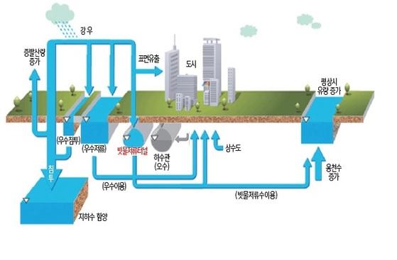 에코 델타 시티 빗물저류시설 [자료 K-Water]