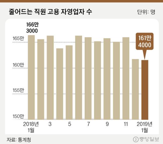 그래픽=김경진 기자 capkim@joongang.co.kr