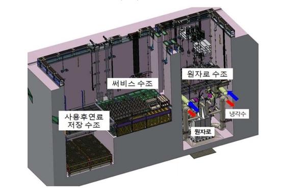 건설될 수출용 신형 연구로 건물의 단면. [제공 기장군]