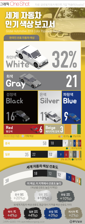 2018 세계 자동차 색상 선호도 보고서