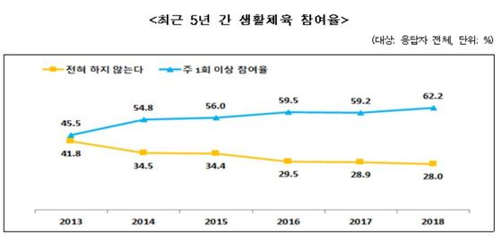 생활체육 참여율이 매년 증가하고 있다. [사진 문화체육관광부 자료]