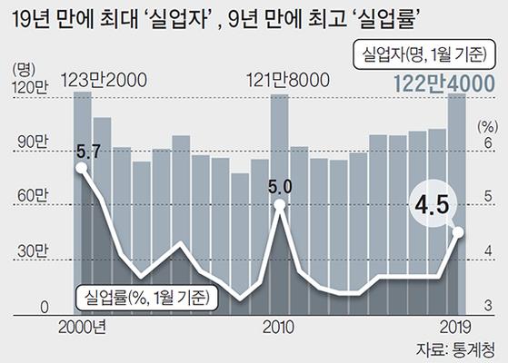 19년 만에 최대 실업자, 9년 만에 최고 실업률