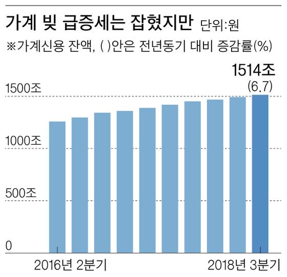 가계 빚 급증세는 잡혔지만 그래픽 이미지.