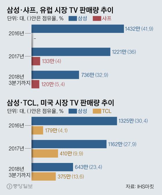 TV 세계 1위 삼성 '4000만 대 목표 만만찮네'
