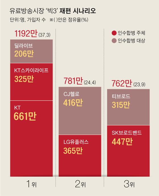 SKB, 티브로드 합병 추진…공룡 3사 덩치 경쟁