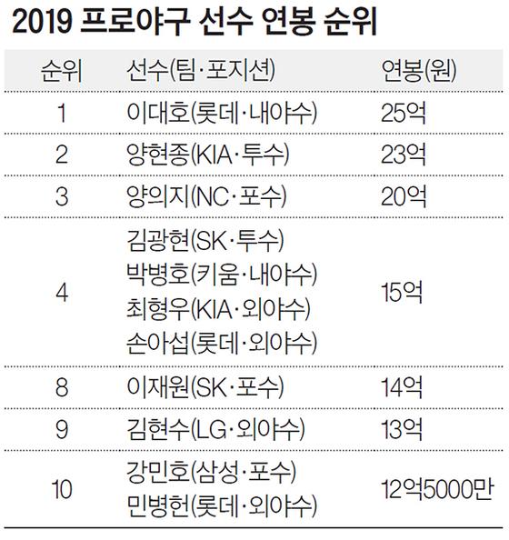 2019 프로야구 선수 연봉 순위
