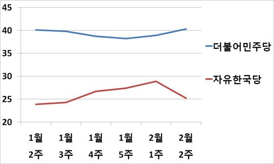 더불어민주당과 자유한국당 지지율 추이 [자료=리얼미터]