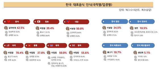자료: 한식진흥원