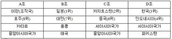 남자배구 아시아선수권 예선 편성.
