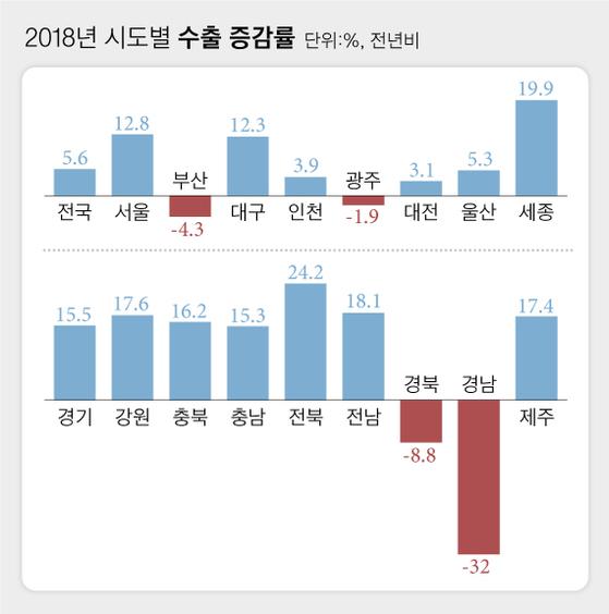 경남의 눈물...지난해 수출 32% 급감, 조선업 구조조정 여파